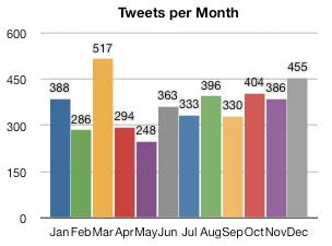 number of tweets per month - march was the highest, with december a close second. May was the lowest, and I have no idea why